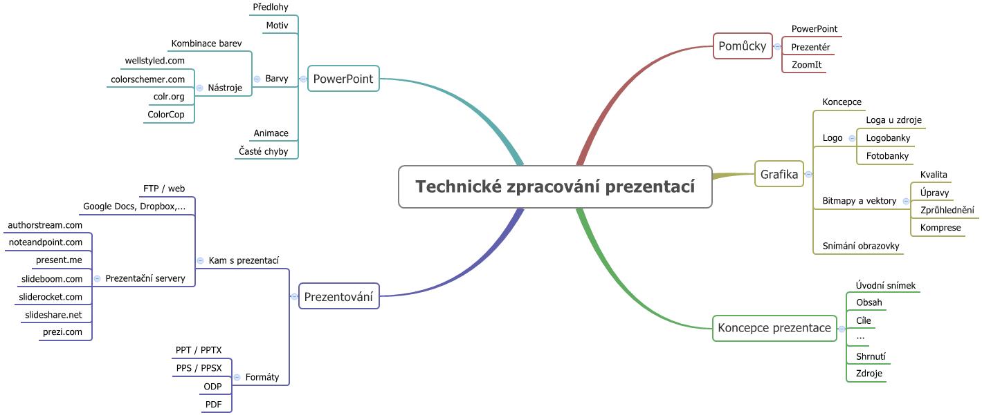 Technicke-zpracovani-prezentaci_obsah